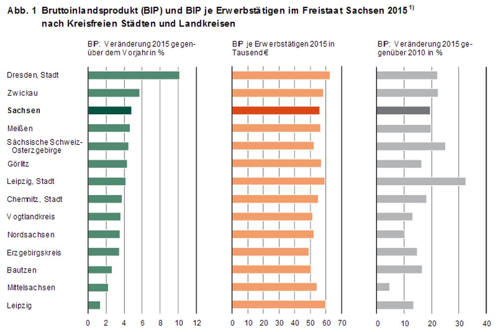 Das BIP-Wachstum der sächsischen Landkreise und Großstädte. Grafik: Freistaat Sachsen, Landesamt für Statistik