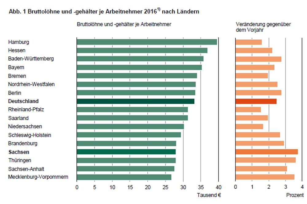 Durchschnittsbruttolöhne 2016 nach Bundesländern. Grafik: Freistaat Sachsen, Landesamt für Statistik