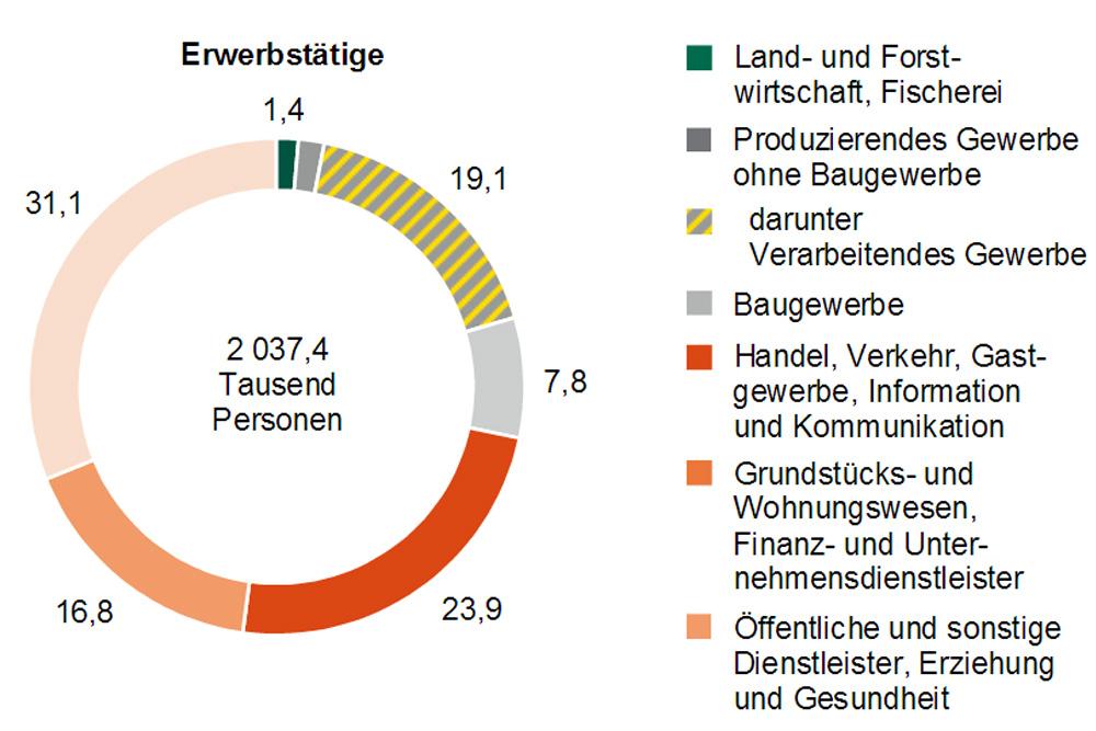 Beschäftigte in Sachsen nach Sektoren. Grafik: Freistaat Sachsen, Statistisches Landesamt