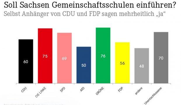 Befürwortung der Gemeinschaftsschule über Wähler aller Parteien hinweg. Grafik: Linksfraktion Sachsen