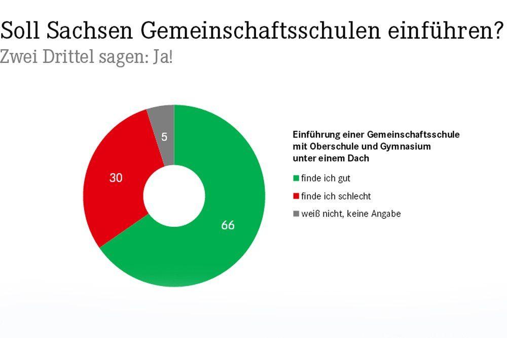 Ergebnis der Umfrage zur Gemeinschaftsschule. Grafik: Linksfraktion Sachsen
