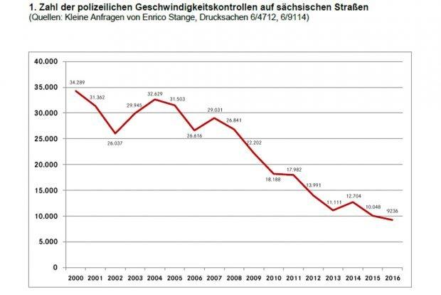 Geschwindigkeitskontrollen auf Sachsens Straßen. Grafik: Marco Böhme
