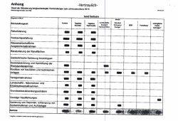 Auskunft des Oberbergamtes zu den Bergbaurückstellungen der LEAG. Screenshot: L-IZ