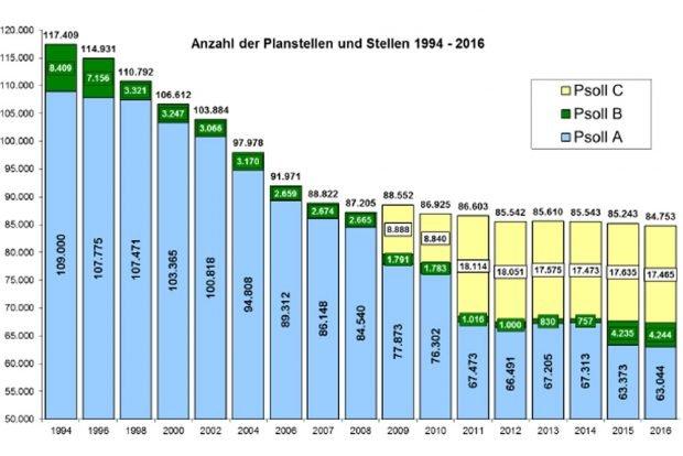 Personalentwicklung in Sachsen 1994 bis 2016. Grafik: Freistaat Sachsen, SMF