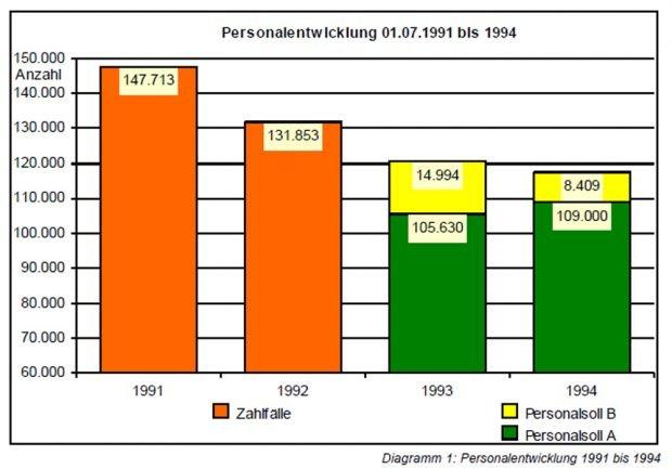Entwicklung des sächsischen Landespersonals 1991 bis 1994. Grafik: Freistaat Sachsen, SMF