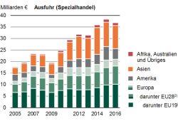 Sächsische Exportentwicklung. Grafik: Freistaat Sachsen, Landesamt für Statistik