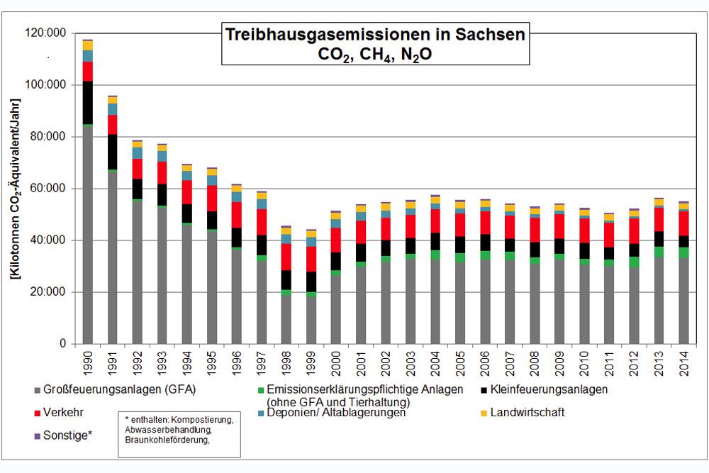 Entwicklung der sächsischen Emissionen 1991 bis 2014. Grafik: Freistaat Sachsen, LfULG