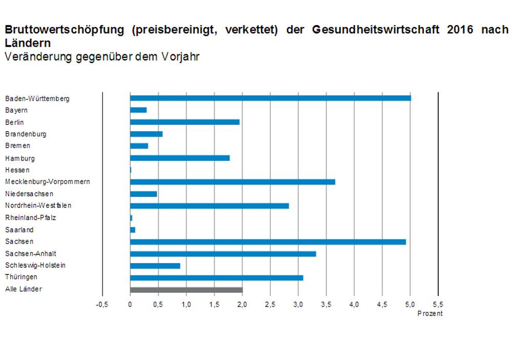 Entwicklung der Bruttowertschöpfung in den Bundesländern. Grafik: Freistaat Sachsen, Statistisches Landesamt