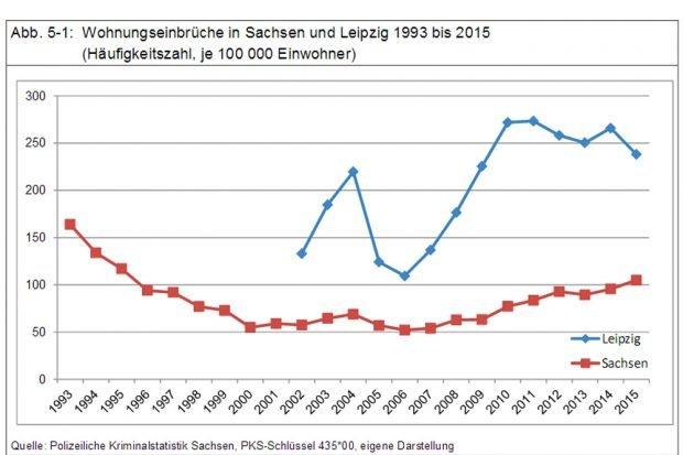 Entwicklung der Wohnungseinbruchszahlen in Sachsen und Leipzig. Grafik: Stadt Leipzig, Amt für Statistik und Wahlen