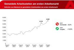 Anstieg der freien Stellen in Leipzig. Grafik: Arbeitsagentur Leipzig