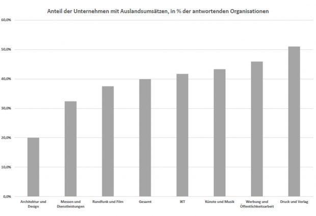 Die Auslandsumsätze der einzelnen kreativen Subcluster. Grafik: Prof. Wink, HTWK