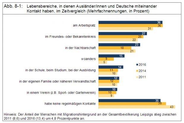 Lebensbereiche, wo Leipziger mit Ausländer/Innen in Kontakt kommen. Grafik: Stadt Leipzig, Bürgerumfrage 2016