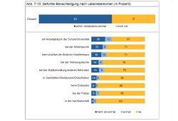 Gefühlte Benachteiligung der Leipziger. Grafik: Stadt Leipzig, Bürgerumfrage 2016
