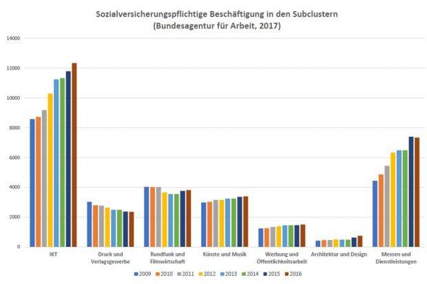 Beschäftigungsentwicklung in den sieben kreativen Subbranchen. Grafik: Prof. Wink, HTWK