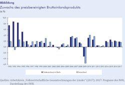 BIP-Entwicklung im Vergleich. Grafik: IWH