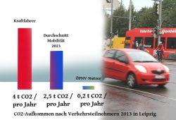 CO2-Bilanz von Kraftfahrern und ÖPNV-Nutzern in Leipzig. Grafik: L-IZ
