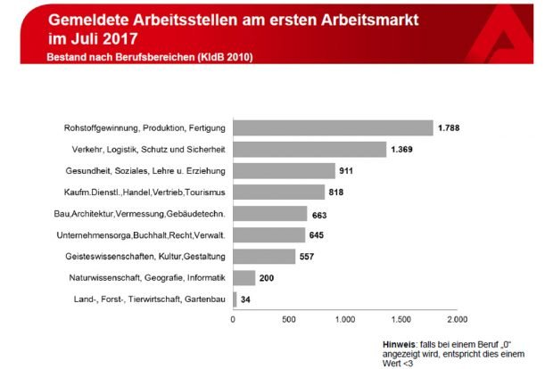 Als frei gemeldete Stellen in Leipzig im Juli 2017. Grafik: Arbeitsagentur Leipzig