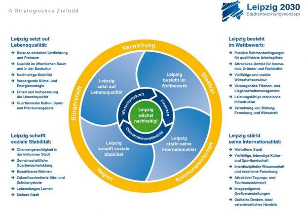 Die ineinander greifendenden strategischen Ziele der Stadt, wie sie im neuen INSEK dargestellt sind. Grafik: Stadt Leipzig