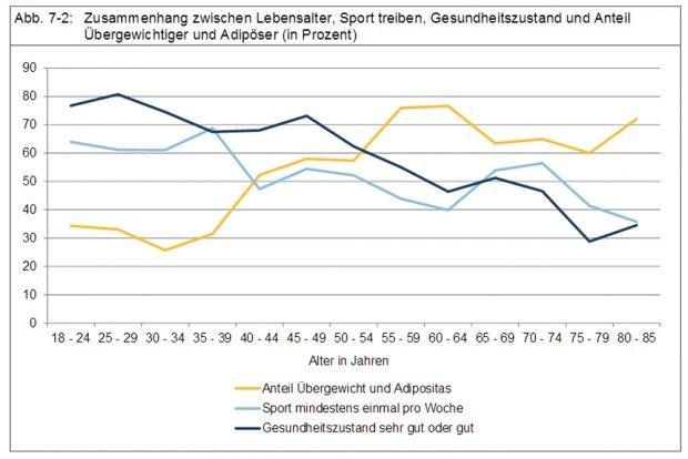 Lebensalter, Sport und Übergewicht. Grafik: Stadt Leipzig, Bürgerumfrage 2016
