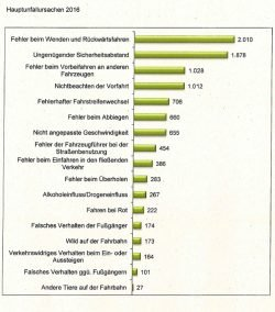 Unfallursachen 2016. Grafik: Stadt Leipzig, Verkehrsunfallbericht