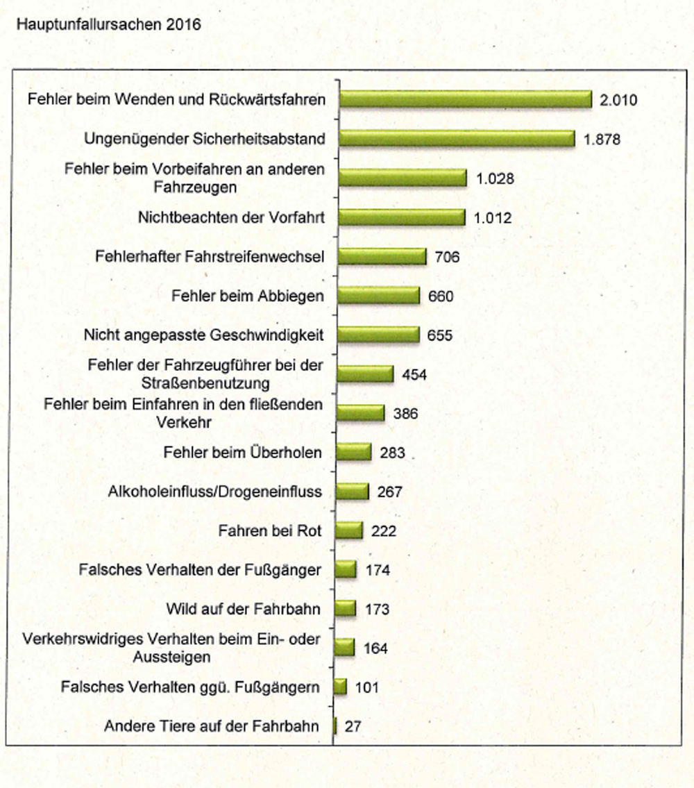 Leipziger Internet Zeitung: Unfallursachen 2016. Grafik: Stadt ...