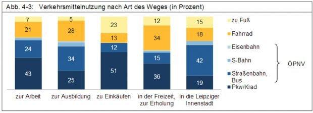Verkehrsmittelnutzung der Leipziger. Grafik: Stadt Leipzig, Bericht zur Bürgerumfrage