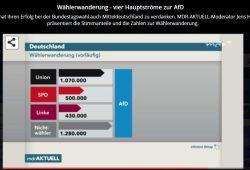 Wählerwanderung in ganz Mitteldeutschland. Quelle MDR