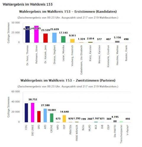 Wahlkreis 153 um 0:23 Uhr. Eng, aber wohl gelaufen. Screen Leipzig.de