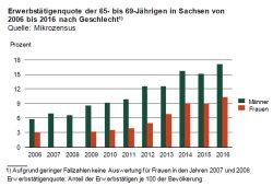 Erwerbstätigenquote der 65-bis 69-Jährigen. Grafik: Freistaat Sachsen, Statistisches Landesamt