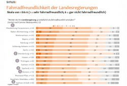 Fahrradfreundlichkeit der Landesregierungen. Grafik: ADFC