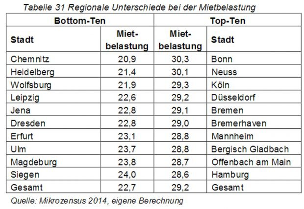 Regionale Unterschiede bei der durchschnittlichen Mietbelastung. Grafik: Hans-Böckler-Stiftung