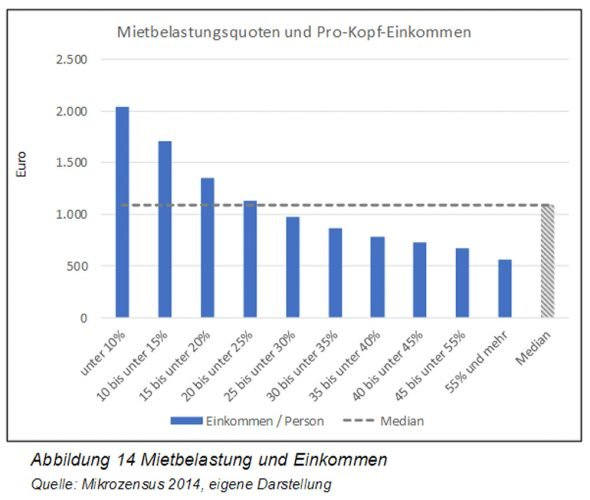 Mietbelastung nach Einkommensgruppen. Grafik: Hans-Böckler-Striftung