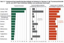 Beschäftigtenzahlen im Tourismus. Grafik: Freistaat Sachsen, Statistisches Landesamt