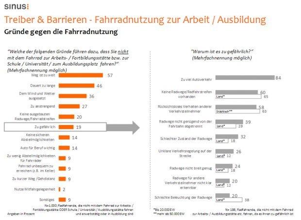 Die Treiber der Fahrradnutzung. Grafik: ADFC