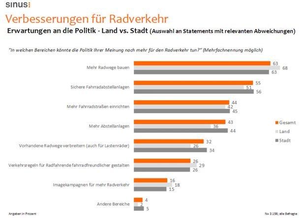 Welche Verbesserungen sich Radfahrer wünschen. Grafik: ADFC