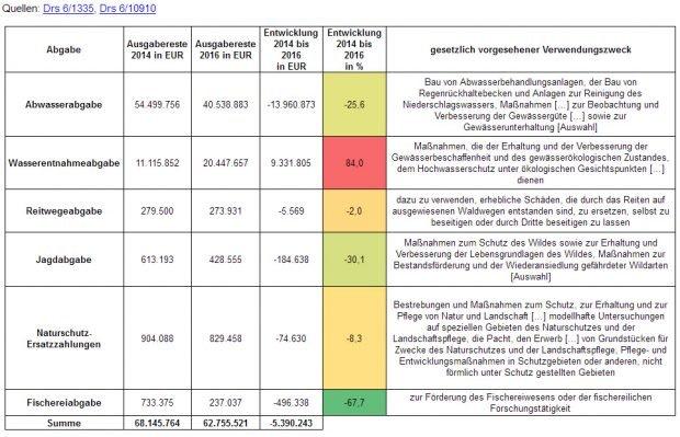Ausgabenreste im Umweltministerium. Grafik: Linksfraktion, Dr. Jana Pinka