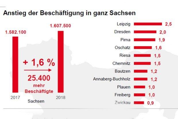 Prognostizierte Zunahme der Erwerbstätigkeit 2018. Grafik: Arbeitsagentur Sachsen