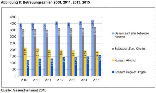 Entwicklung der Betreuungszahlen in Leipzigs Suchtberatungsstellen. Grafik: Stadt Leipzig, Suchtbericht 2017