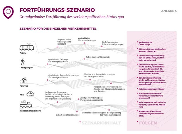 """Datenblatt zum """"Fortführungs-Szenario"""". Grafik: Stadt Leipzig"""