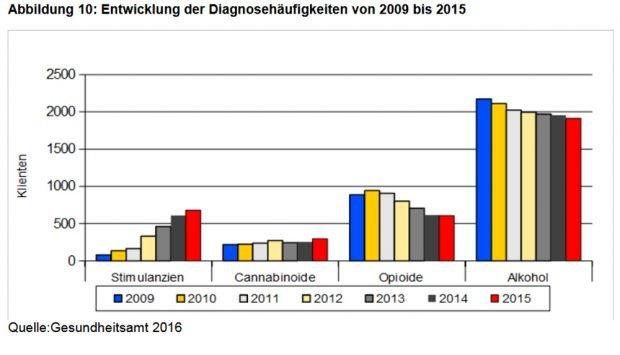 Diagnosehäufigkeit diverser Suchtmittel. Grafik: Stadt Leipzig, Suchtbericht 2017