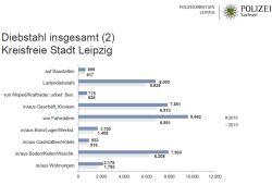 Diebstähle in Leipzig 2015 / 2016. Grafik: Polizeidirektion Leipzig