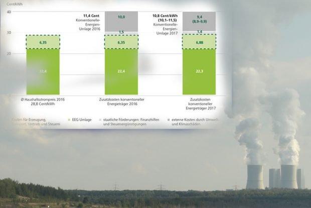 So würde eine Umlage für konventionelle Energien aussehen. Grafik: FÖS / Greenpeace Energy