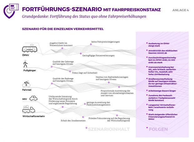 """Das Szenario """"Fortführungs-Szenario mit Fahrpreiskonstanz"""". Grafik: Stadt Leipzig"""