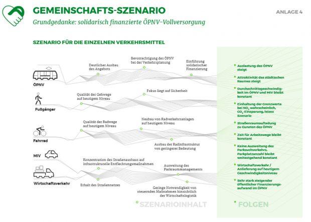 Datenblatt zum Gemeinschafts-Szenario. Grafik: Stadt Leipzig
