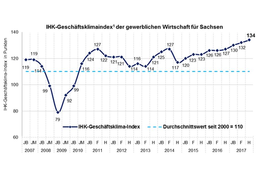 Geschäftsklimaentwicklung in Sachsen. Grafik: IHK zu Leipzig