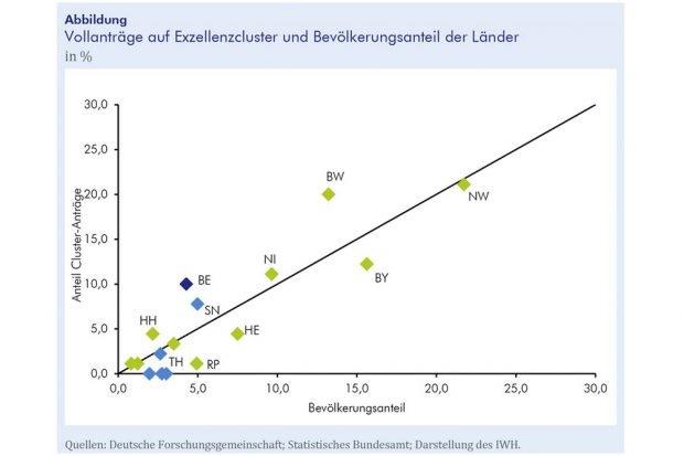 Vollanträge auf Exzellenzcluster nach Länderanteil. Grafik: IWH