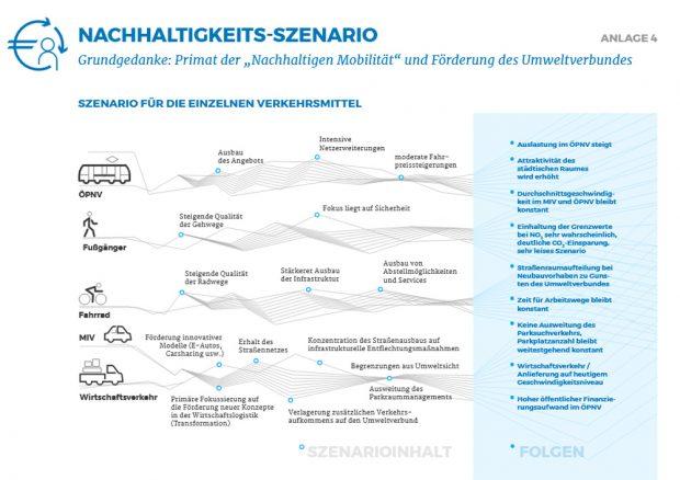 Das Nachhaltigkeits-Szenario. Grafik: Stadt Leipzig