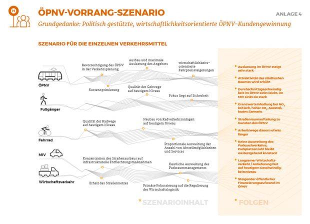 "Datenblatt zum ""ÖPNV-Vorrang-Szenario"". Grafik: Stadt Leipzig"