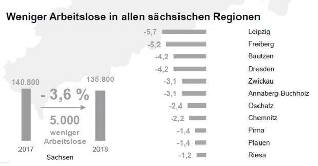 Erwartete Effekte beim Rückgang der Arbeitslosigkeit. Grafik: Arbeitsagentur Sachsen