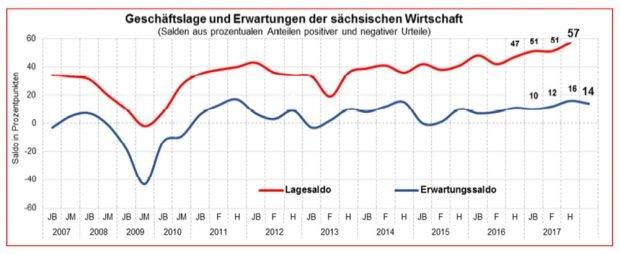 Entwicklung der Salden von Lageeinschätzung und Geschäftserwartung der sächsischen Unternehmen. Grafik: IHK zu Leipzig